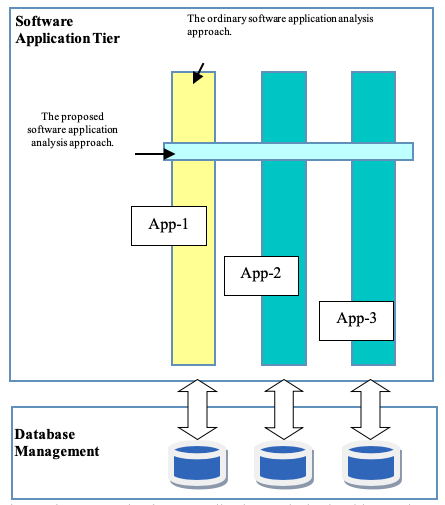 A Prescriptive Analytical Logic Model Design For Software Application Error Analysis Using The Top Down Design Approach European Journal Of Electrical Engineering And Computer Science